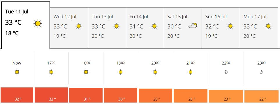 Marbella weather chart - 11-07-2017