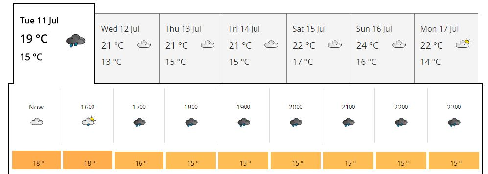 Wimbledon weather chart for 11-07-2017